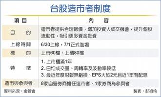 造市者制度7月1日進場 140檔績優冷門股 迎暖流