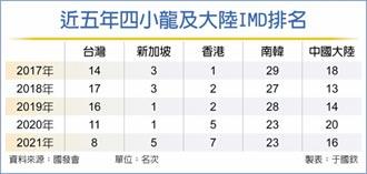 2013年以來最佳 IMD競爭力評比 我躍居第八