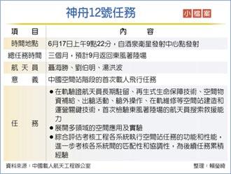 神舟12號發射 陸港軍工股齊衝