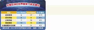 8年來最佳 亞太排名僅次於星港 IMD世界競爭力 台灣躍全球第8