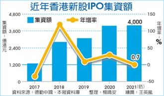 港股今年IPO集資額 上看逾4,000億港元