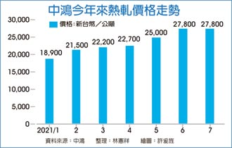 中鴻7月內外銷盤價 溫和小漲