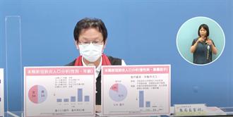花蓮今零確診 累計68例確診案例7成因家庭群聚染疫
