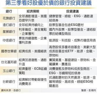九成銀行建議 Q3股優於債