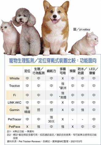 寵物科技創新服務 可借鏡國際案例 Whistle Labs