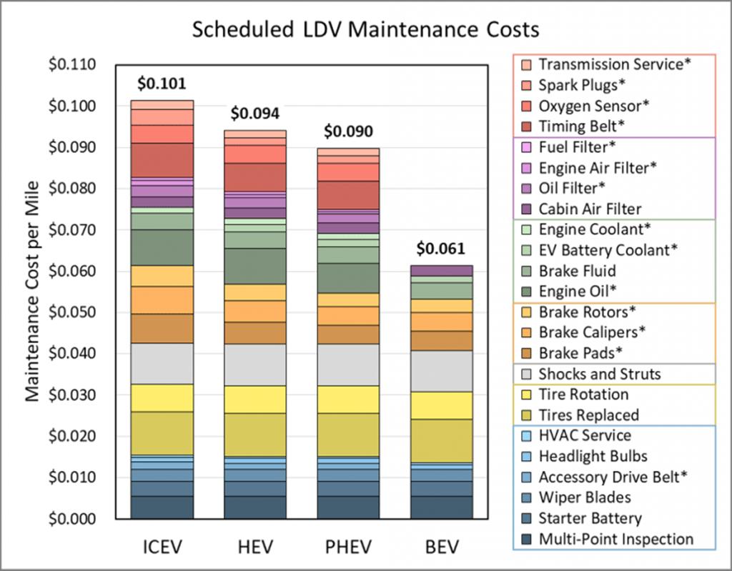 美國能源部統計證實電動車就是「好養」,保養成本比燃油車少 40%