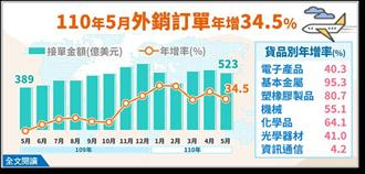 連15紅 5月外銷訂單522.9億美元、年增34.5%