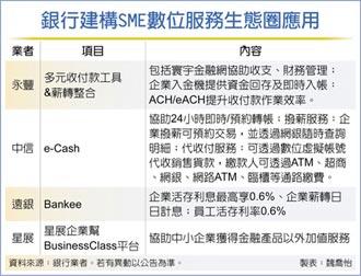 銀行攻中小企 數位化拚升級