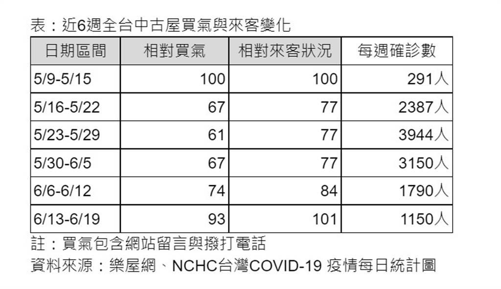 表:近6週全台中古屋買氣與來客變化