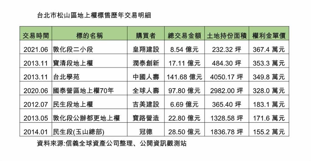 台北市松山區地上權標售歷年交易明細