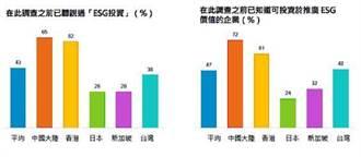 富達調查:疫情爆發促使逾六成亞洲民眾更關注ESG議題