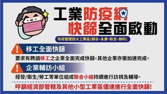 台南市轄管工業區未落實移工全面快篩 黃偉哲:重罰30萬