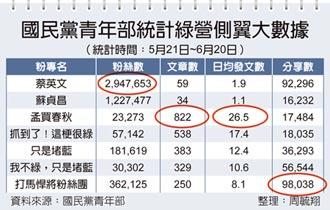 民進黨側翼認知作戰 最高日均發26.5則