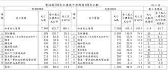 雲林縣公布2020年十大死因 三高、腎病蟬聯名單