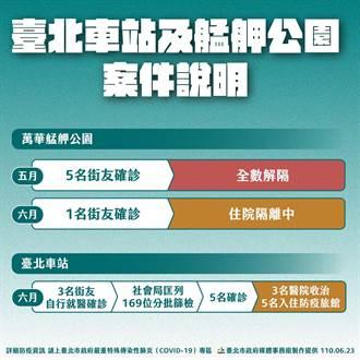 北車街友8人確診 台北市社會局下令街友全打疫苗 2周後再篩檢一次