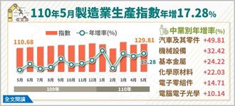 年增16.51% 工業生產指數創歷年同月新高