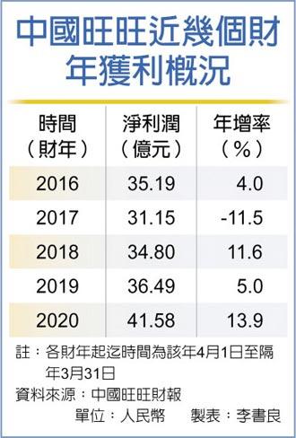 中国旺旺2020财年获利 年增近14%