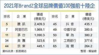 全球品牌價值百強 18家中國企業上榜