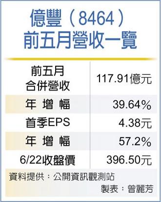 產能躍進、業外進補 億豐今年營收獲利拚雙增