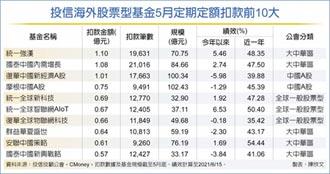 定期定額海外股票基金 人氣高