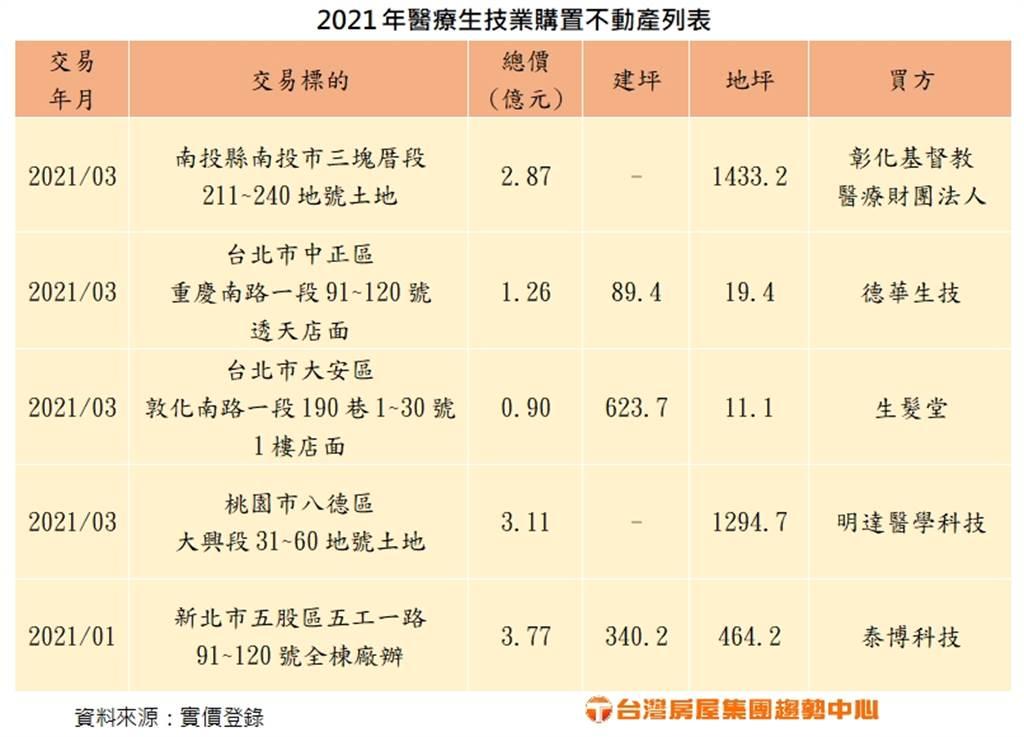 2021年醫療生技業購置不動產列表