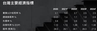 標普上調台灣經濟成長率 水電短缺首列風險因素