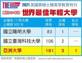 世界最佳年輕大學排名 亞大名列台灣第3