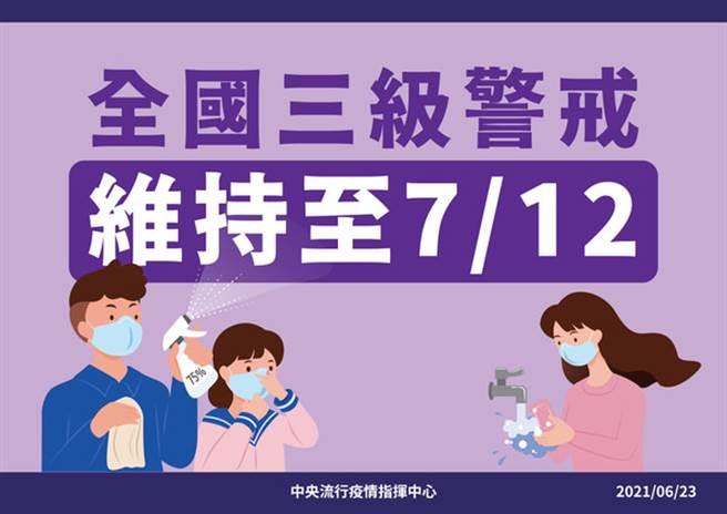 中央流行疫情指揮中心昨(23日)宣布,全國三級警戒延長至7月12日。(圖/指揮中心提供)