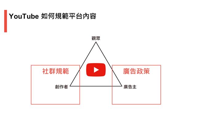 YouTube 透過「社群規範」以及「Google 廣告政策」規範平台內容。(Google提供)