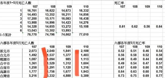 高市議員陳麗娜指出,高雄今年5月的死亡數1943人、死亡率0.70‰,比疫情還沒開始的2019年同月份多了0.07‰的死亡率,而其他五都最多只增加0.03‰。今年5月疫情快速升高,熱區在雙北,但高雄死亡率卻創新高,這個異常的現象,需要陳其邁以更精準的疫調、更深入的流行病學分析替市民找出答案。(陳麗娜提供)