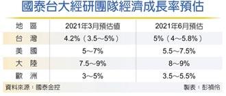 國泰台大經研團隊:三級警戒重擊民間消費... 今年經濟成長 力拚保五