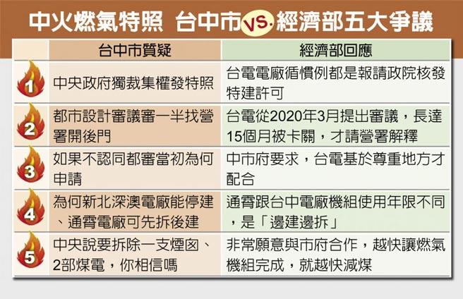 中火燃氣特照 台中市vs.經濟部五大爭議