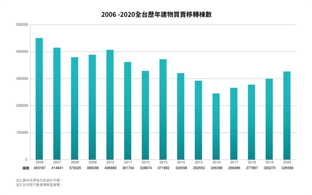 2006~2020全台歷年建物買賣移轉棟數