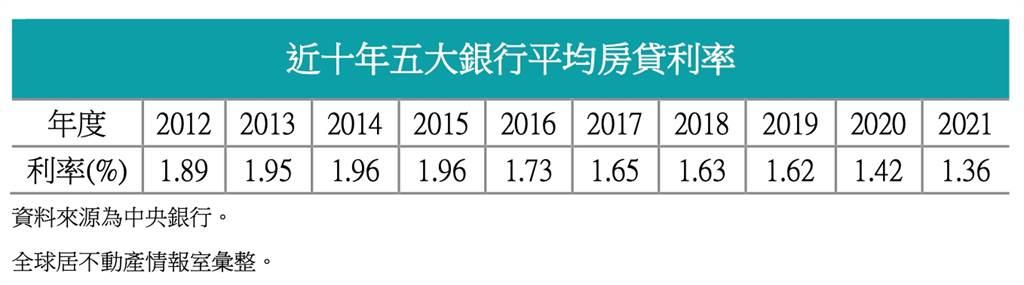 近十年五大銀行平均房貸利率
