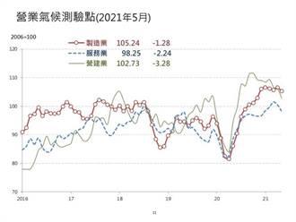 預期之內 台經院三大產業營業氣候測驗點同步下滑