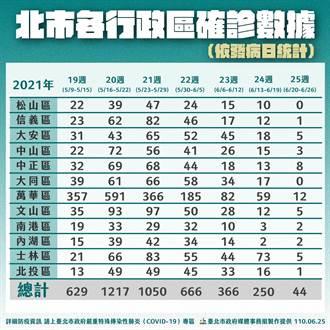 台北+20!萬華區確診數仍多 柯文哲:北市疫情還算正常 會繼續清零