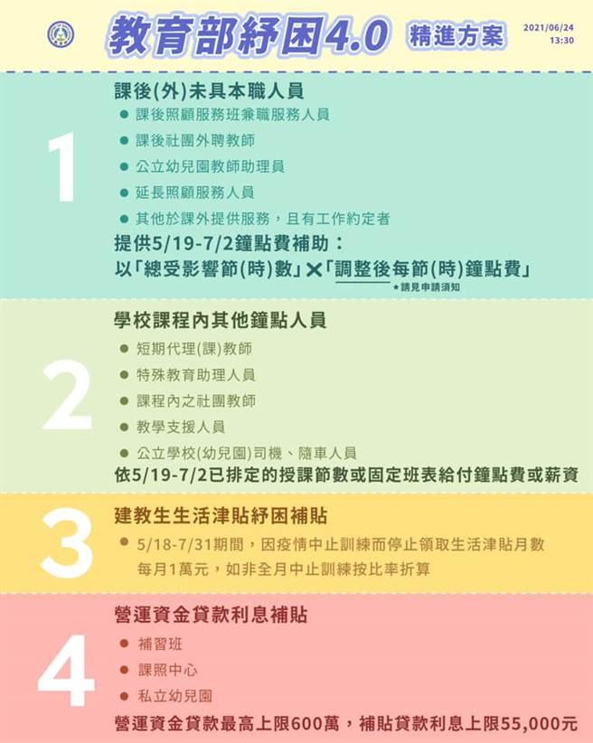教育部紓困4.0精進措施。(取自教育部臉書)