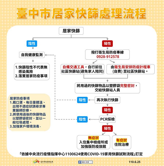 台中市衛生局公布「居家快篩處理流程」。(台中市政府提供/張妍溱台中傳真)