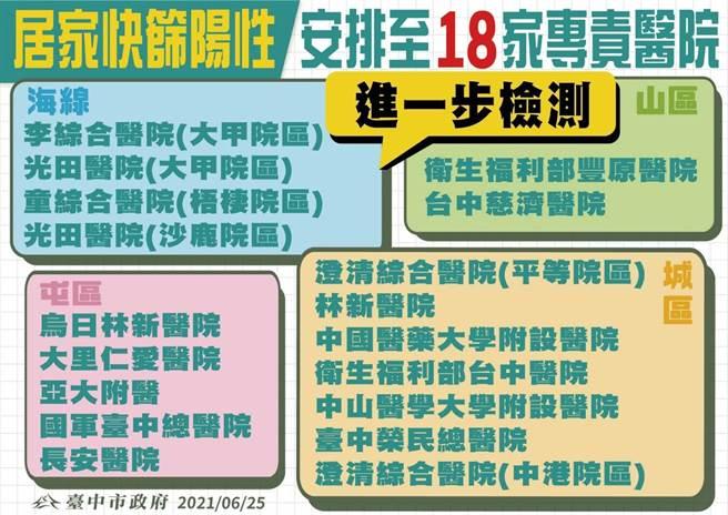 台中市山、海、屯、市區共有18家居家快篩站負責的專責醫院。(台中市政府提供/張妍溱台中傳真)