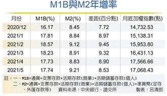 股市不缺資金! M1B、M2雙升 續呈黃金交叉