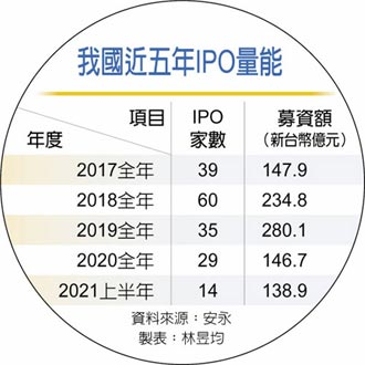 上半年IPO募資額138.9億 年增兩倍