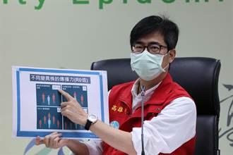 Delta病毒入侵屏東 陳其邁:高雄願做最強後盾