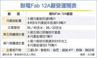 聯電Fab12A 滿載投片到明年中