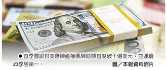 國銀Q1曝險 對美首破千億美元