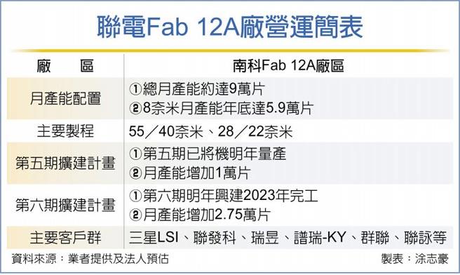 聯電Fab 12A廠營運簡表