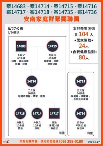 台南爆家庭群聚8染疫 感染源不明 曾到3診所就醫