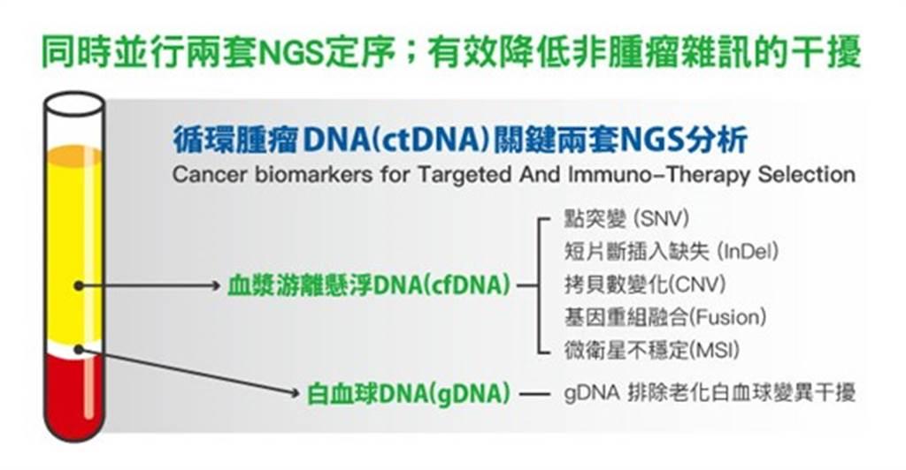 以兩套NGS(次世代定序)檢測互相比對,才能確保檢測結果更為精準。(圖/鄭伃書醫師提供)