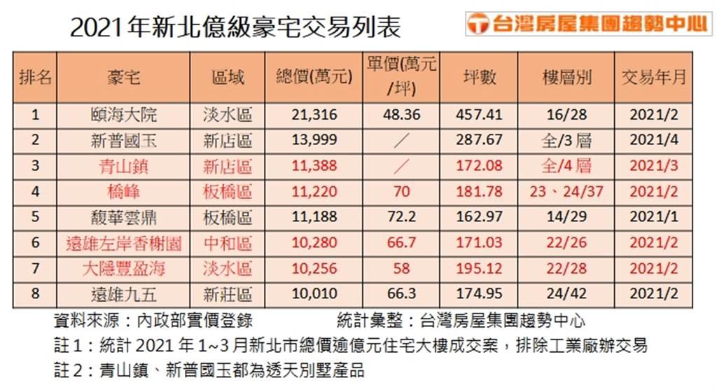 2021年新北億級豪宅交易列表