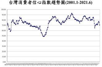 不畏疫情 6月CCI投資股市時機續揚