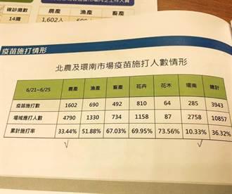疫苗接種意願低 醫師曝北農施打率僅33.44%